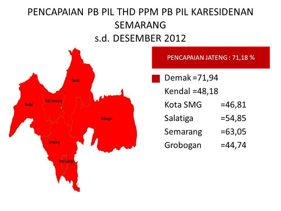 PENCAPAIAN PB PIL THD PPM PB PIL KARESIDENAN SEMARANG s.d. DESEMBER 2012 Demak=71,94 Kendal=48,18 Kota SMG=46,81 Salatiga=54,85 Semarang=63,05 Groboga