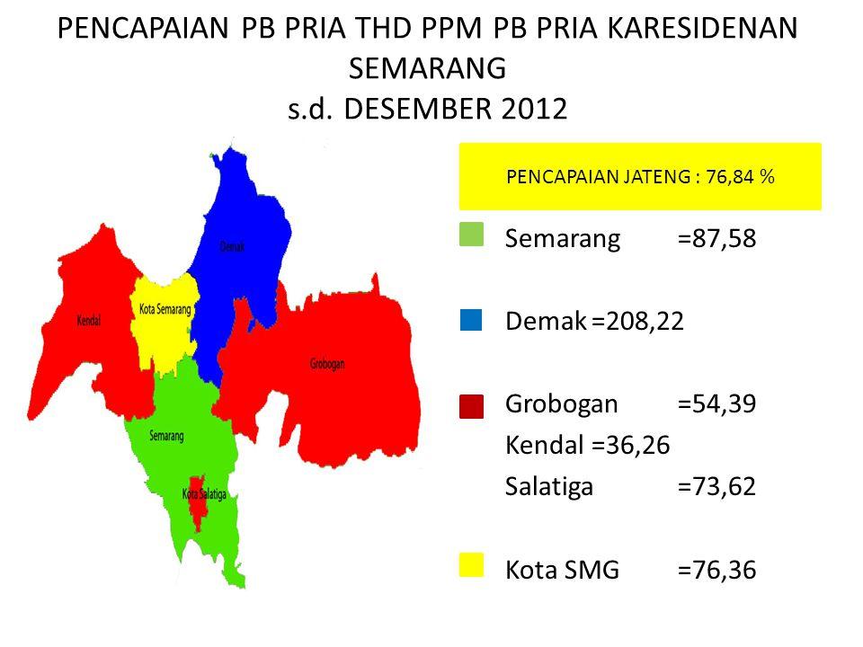 PENCAPAIAN PB PRIA THD PPM PB PRIA KARESIDENAN SEMARANG s.d. DESEMBER 2012 Semarang=87,58 Demak=208,22 Grobogan=54,39 Kendal=36,26 Salatiga=73,62 Kota
