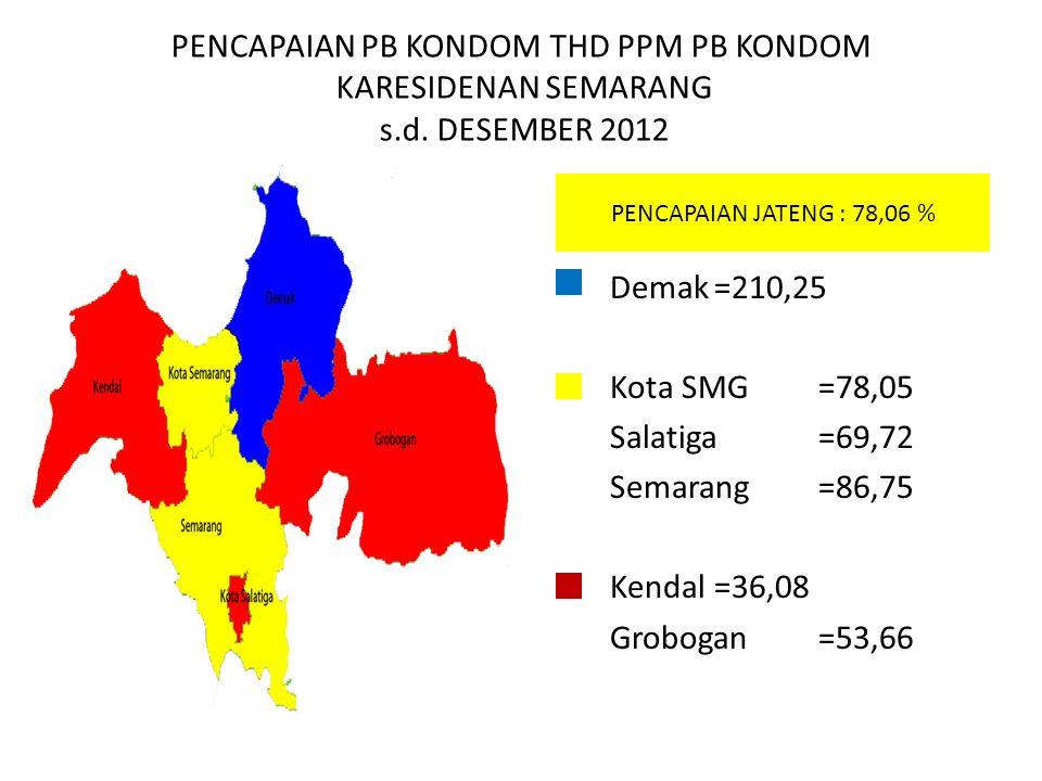PENCAPAIAN PB KONDOM THD PPM PB KONDOM KARESIDENAN SEMARANG s.d. DESEMBER 2012 Demak=210,25 Kota SMG=78,05 Salatiga=69,72 Semarang=86,75 Kendal=36,08