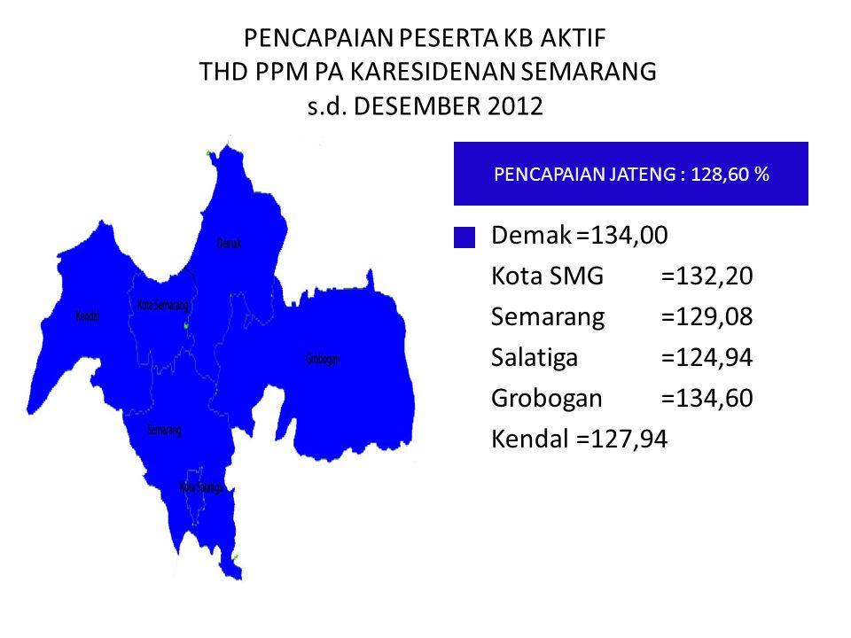 PENCAPAIAN PESERTA KB AKTIF THD PPM PA KARESIDENAN SEMARANG s.d. DESEMBER 2012 Demak=134,00 Kota SMG=132,20 Semarang=129,08 Salatiga=124,94 Grobogan=1