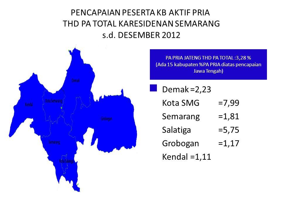 PENCAPAIAN PESERTA KB AKTIF PRIA THD PA TOTAL KARESIDENAN SEMARANG s.d. DESEMBER 2012 Demak=2,23 Kota SMG=7,99 Semarang=1,81 Salatiga=5,75 Grobogan=1,