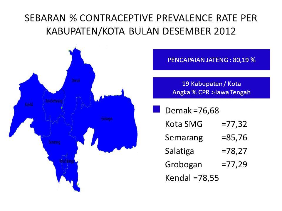 SEBARAN % CONTRACEPTIVE PREVALENCE RATE PER KABUPATEN/KOTA BULAN DESEMBER 2012 Demak=76,68 Kota SMG=77,32 Semarang=85,76 Salatiga=78,27 Grobogan=77,29
