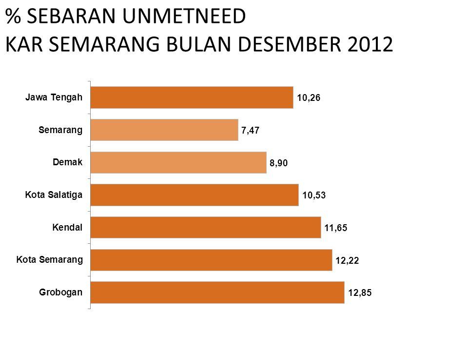 % SEBARAN UNMETNEED KAR SEMARANG BULAN DESEMBER 2012