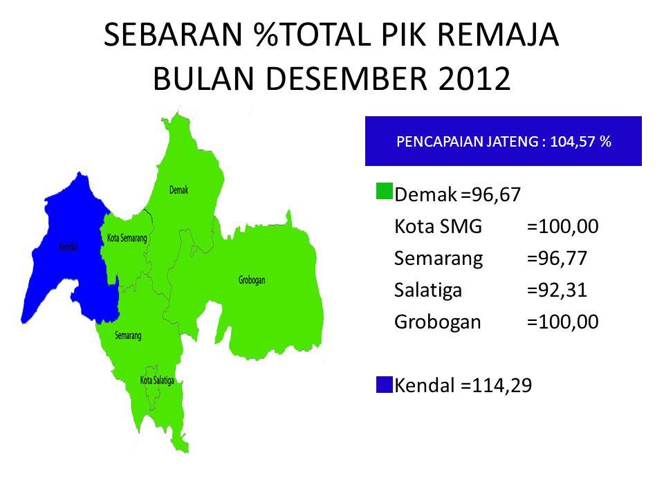 SEBARAN %TOTAL PIK REMAJA BULAN DESEMBER 2012 Demak=96,67 Kota SMG=100,00 Semarang=96,77 Salatiga=92,31 Grobogan=100,00 Kendal=114,29 PENCAPAIAN JATEN