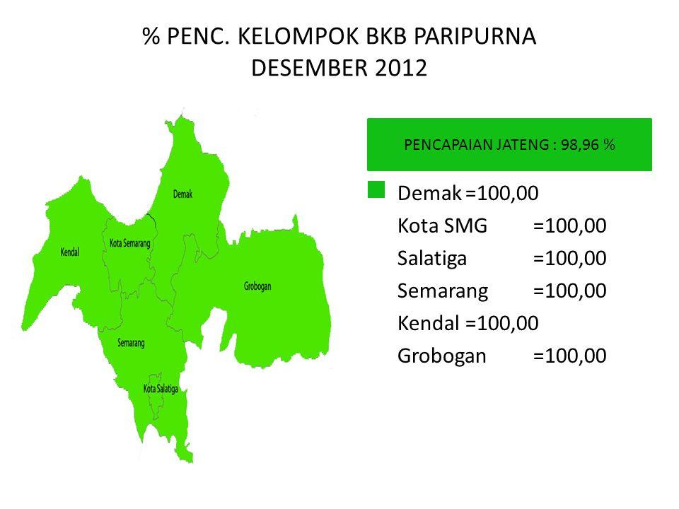 % PENC. KELOMPOK BKB PARIPURNA DESEMBER 2012 PENCAPAIAN JATENG : 98,96 % Demak=100,00 Kota SMG=100,00 Salatiga=100,00 Semarang=100,00 Kendal=100,00 Gr