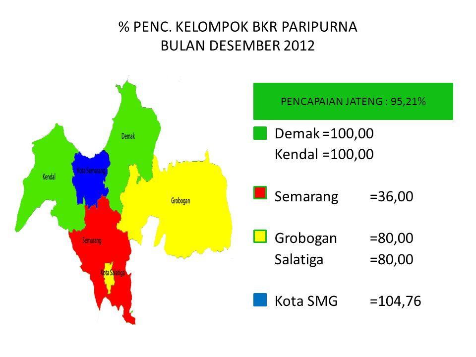 % PENC. KELOMPOK BKR PARIPURNA BULAN DESEMBER 2012 PENCAPAIAN JATENG : 95,21% Demak=100,00 Kendal=100,00 Semarang=36,00 Grobogan=80,00 Salatiga=80,00