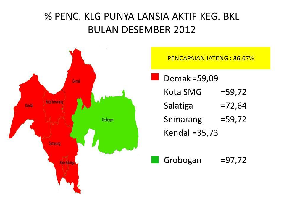 % PENC. KLG PUNYA LANSIA AKTIF KEG. BKL BULAN DESEMBER 2012 PENCAPAIAN JATENG : 86,67% Demak=59,09 Kota SMG=59,72 Salatiga=72,64 Semarang=59,72 Kendal