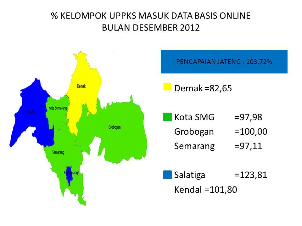 % KELOMPOK UPPKS MASUK DATA BASIS ONLINE BULAN DESEMBER 2012 PENCAPAIAN JATENG : 103,72% Demak=82,65 Kota SMG=97,98 Grobogan=100,00 Semarang=97,11 Sal