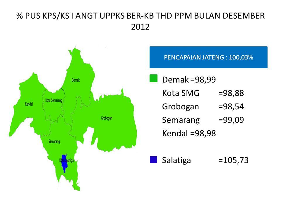 % PUS KPS/KS I ANGT UPPKS BER-KB THD PPM BULAN DESEMBER 2012 PENCAPAIAN JATENG : 100,03% Demak=98,99 Kota SMG=98,88 Grobogan=98,54 Semarang=99,09 Kend