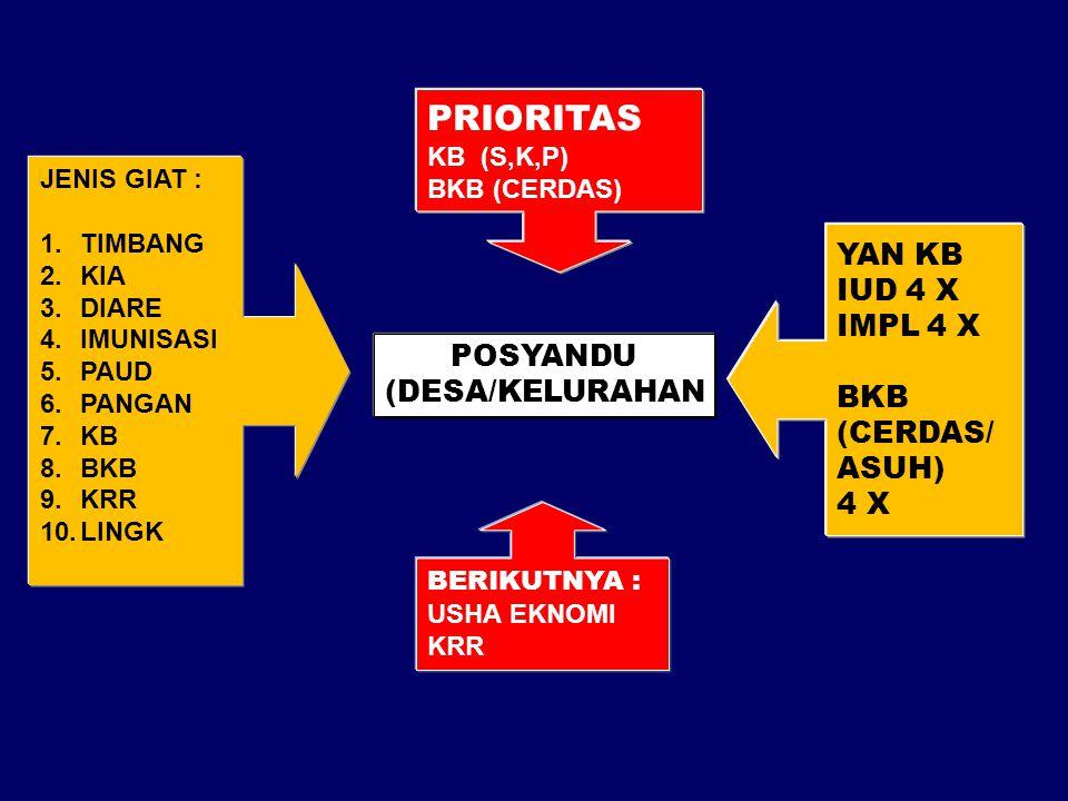 POSYANDU (DESA/KELURAHAN KEGIATKEGIAT JENIS GIAT : 1.TIMBANG 2.KIA 3.DIARE 4.IMUNISASI 5.PAUD 6.PANGAN 7.KB 8.BKB 9.KRR 10.LINGK PRIORITAS KB (S,K,P)