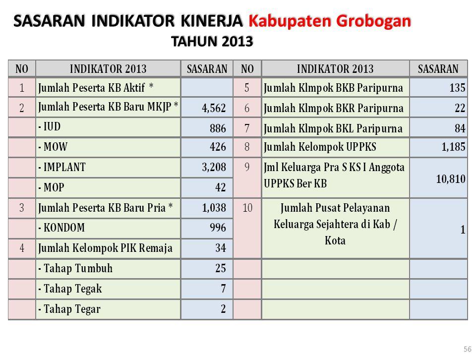 SASARAN INDIKATOR KINERJA Kabupaten Grobogan TAHUN 2013 56