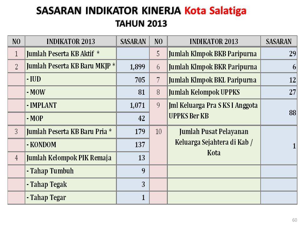 SASARAN INDIKATOR KINERJA Kota Salatiga TAHUN 2013 60