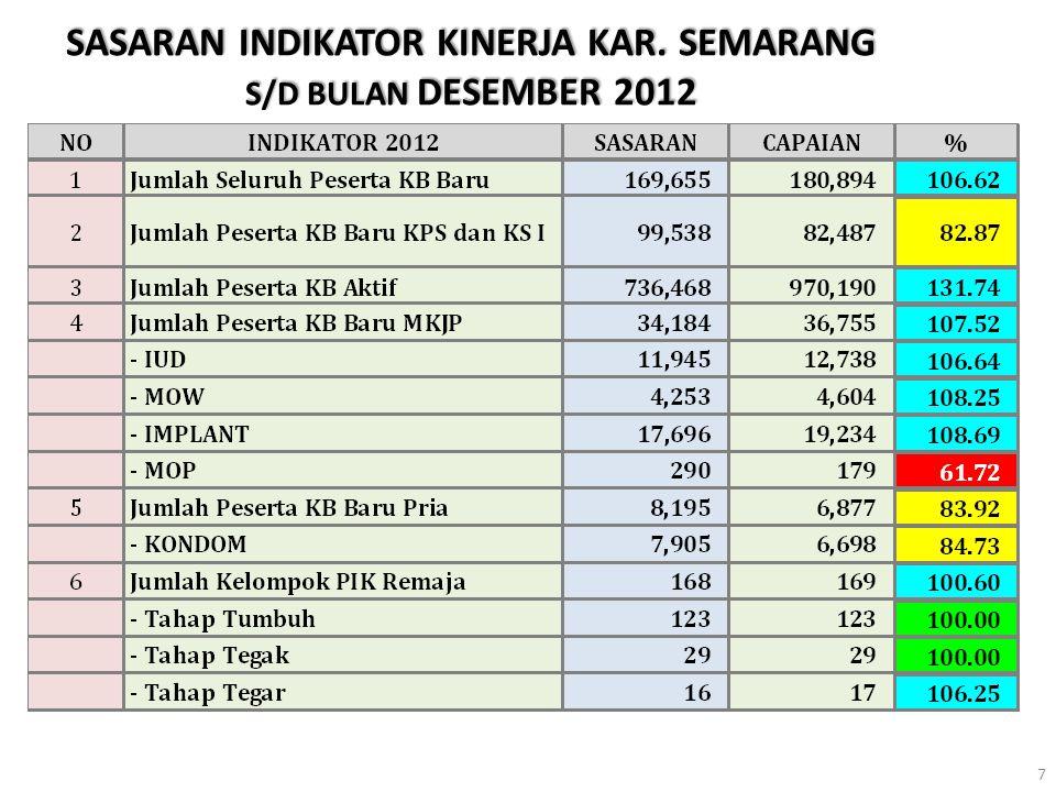 SEBARAN %TOTAL PIK REMAJA BULAN DESEMBER 2012 Demak=96,67 Kota SMG=100,00 Semarang=96,77 Salatiga=92,31 Grobogan=100,00 Kendal=114,29 PENCAPAIAN JATENG : 104,57 %