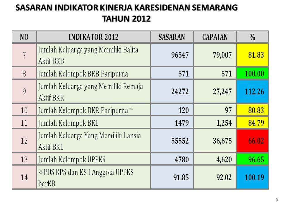 9 Demak=122,35 Kendal=105,50 Salatiga=128,29 Semarang=120,82 Kota SMG=92,12 Grobogan=97,63 PENCAPAIAN JATENG : 104,77 %