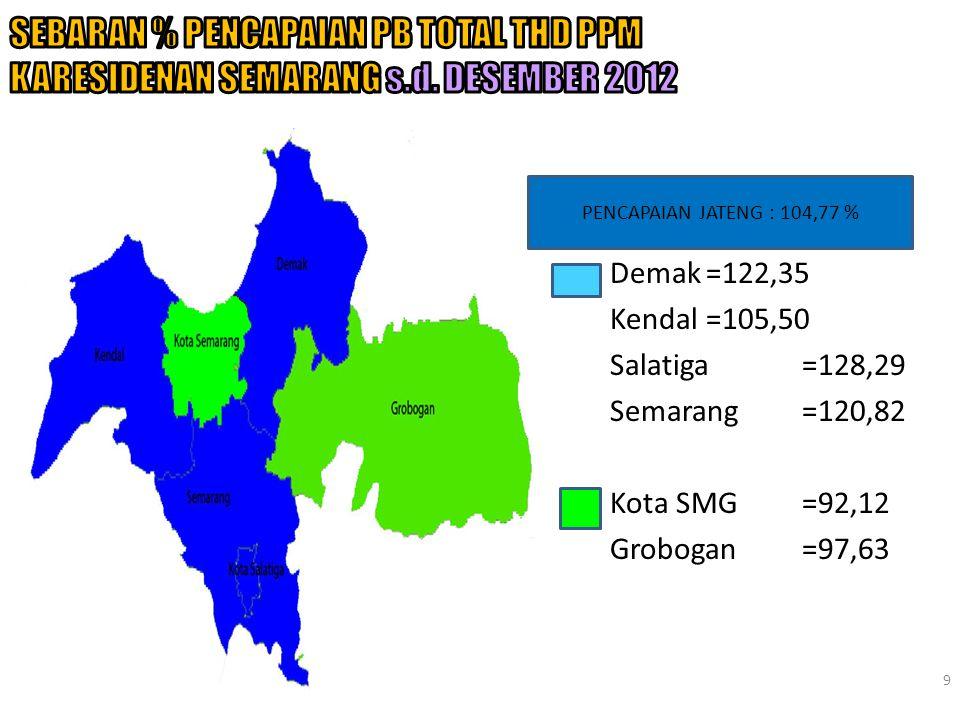 10 Sumber : F/II/KB, Data Informasi Demak=106,04 Salatiga=317,14 Semarang=113,12 Kota SMG=46,54 Kendal=63,45 Grobogan=73,88 PENCAPAIAN JATENG : 85,77 %