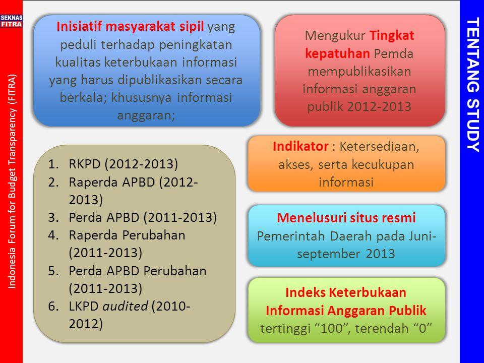 Indonesia Forum for Budget Transparency (FITRA) Inisiatif masyarakat sipil yang peduli terhadap peningkatan kualitas keterbukaan informasi yang harus