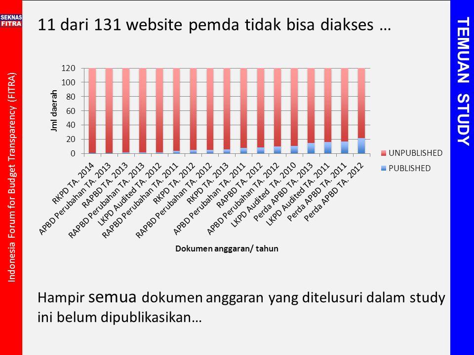 Indonesia Forum for Budget Transparency (FITRA) 11 dari 131 website pemda tidak bisa diakses … Hampir semua dokumen anggaran yang ditelusuri dalam stu