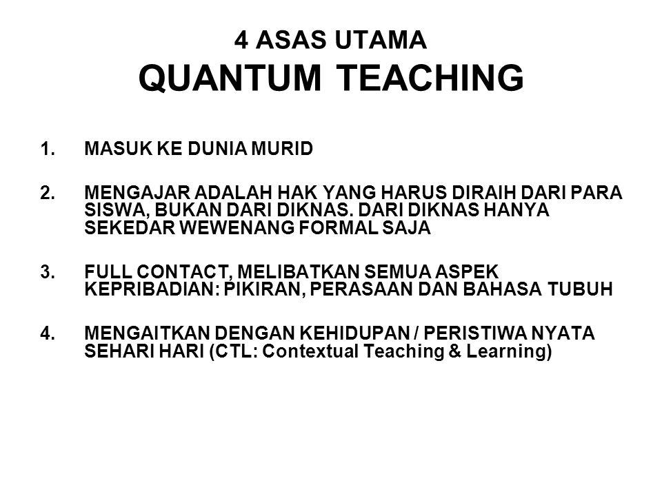 KONSEP BELAJAR CTL ( CONTEXTUAL TEACHING AND LEARNING ) 1.MENGALAMI 2.MELAKUKAN 3.MENGHUBUNG HUBUNGKAN 4.MENERAPKAN 5.MERENUNGKAN 6.MENGHASILKAN / MENEMUKAN PRIMAGAMA Terdepan dalam prestasi