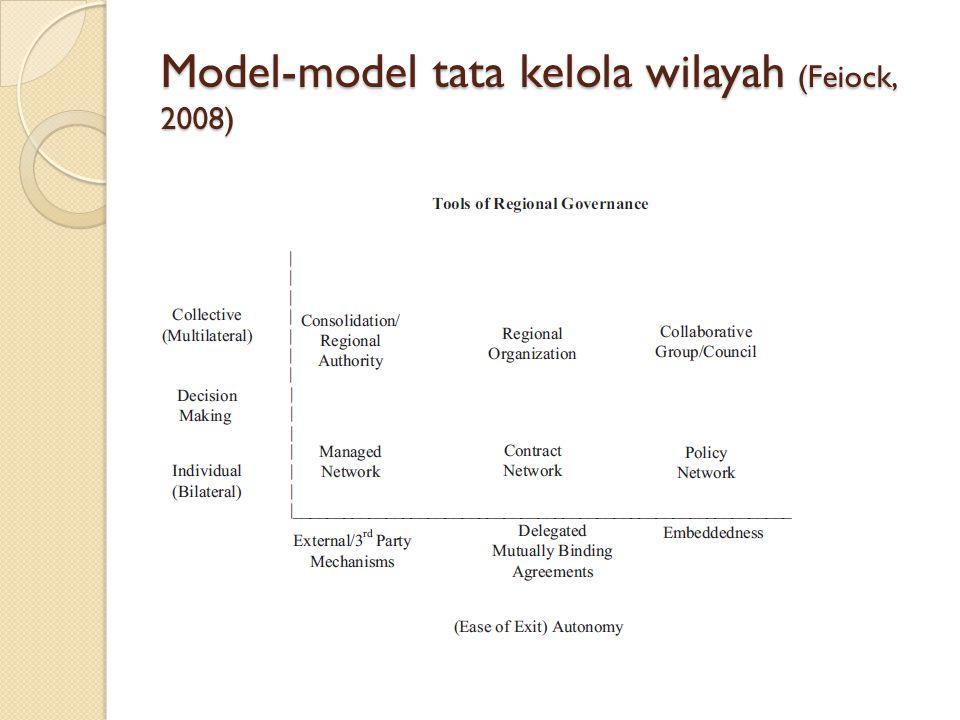 Model-model tata kelola wilayah (Feiock, 2008)