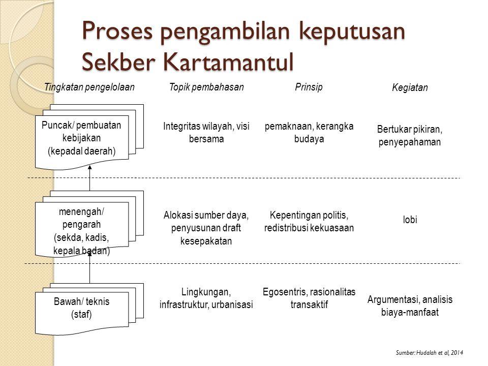 Proses pengambilan keputusan Sekber Kartamantul menengah/ pengarah (sekda, kadis, kepala badan) Bawah/ teknis (staf) Puncak/ pembuatan kebijakan (kepa