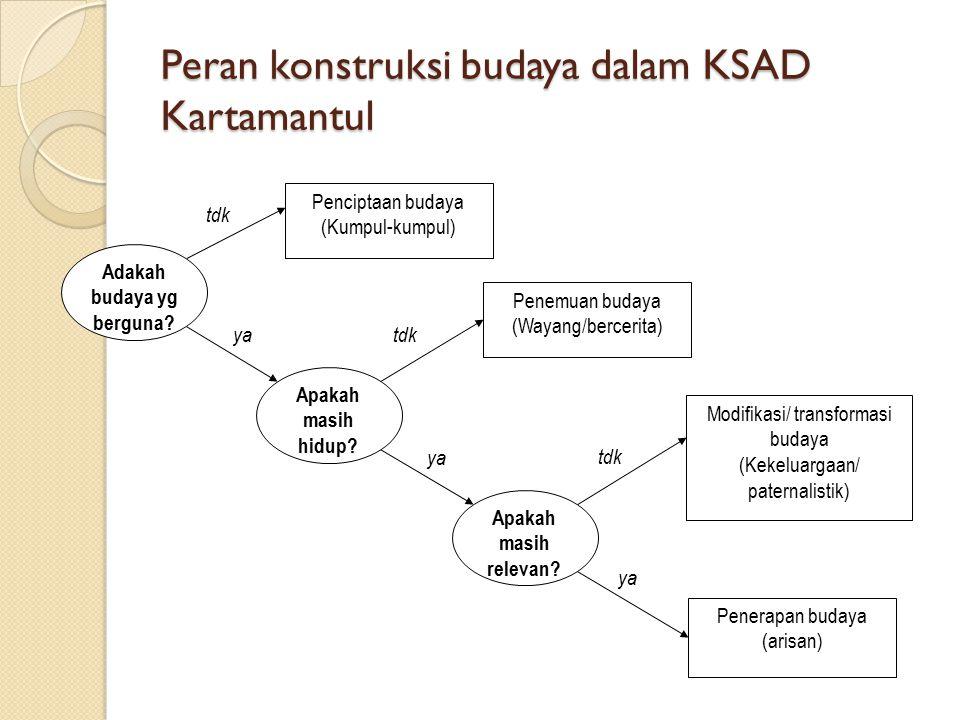 Peran konstruksi budaya dalam KSAD Kartamantul Penciptaan budaya (Kumpul-kumpul) Penemuan budaya (Wayang/bercerita) Penerapan budaya (arisan) Modifika
