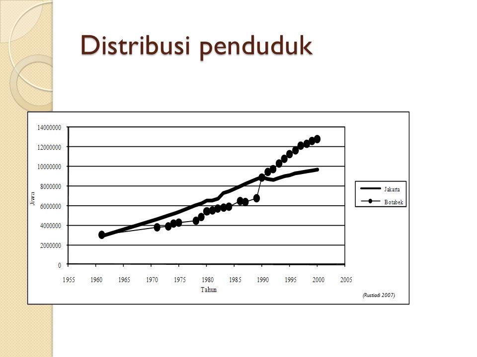 Distribusi penduduk (Rustiadi 2007)