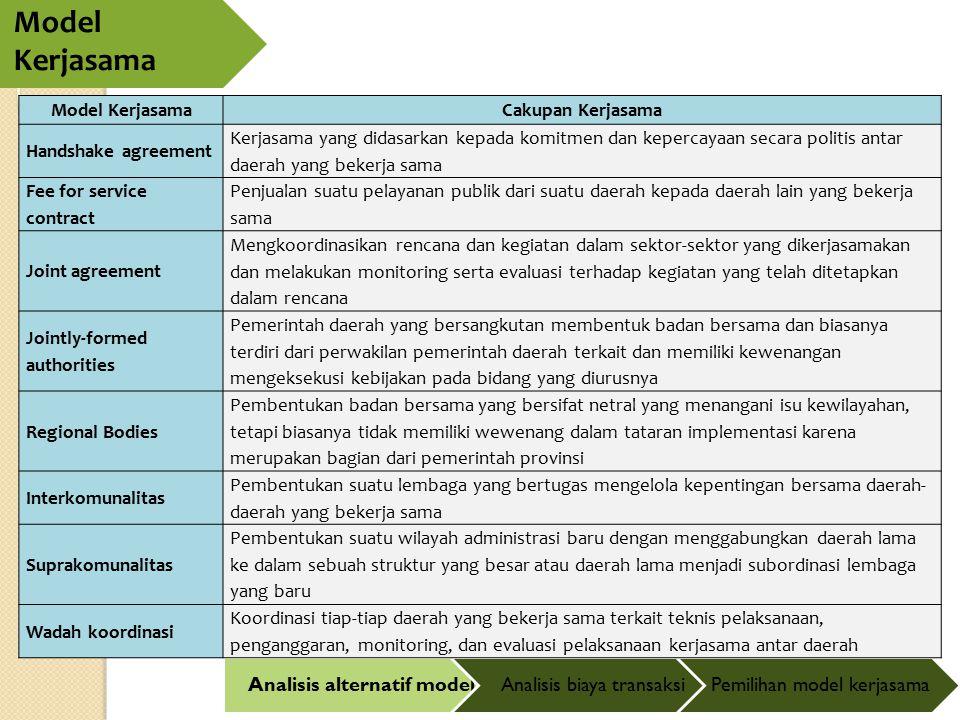 Model Kerjasama Analisis alternatif modelAnalisis biaya transaksiPemilihan model kerjasama Model KerjasamaCakupan Kerjasama Handshake agreement Kerjas