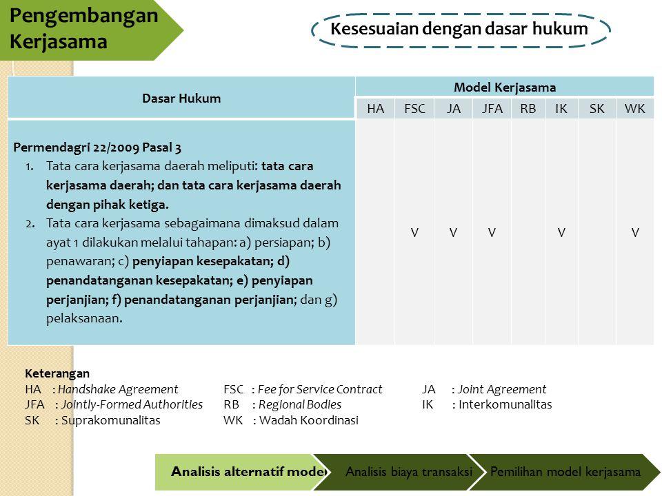 Pengembangan Kerjasama Analisis alternatif modelAnalisis biaya transaksiPemilihan model kerjasama Kesesuaian dengan dasar hukum Keterangan HA : Handsh