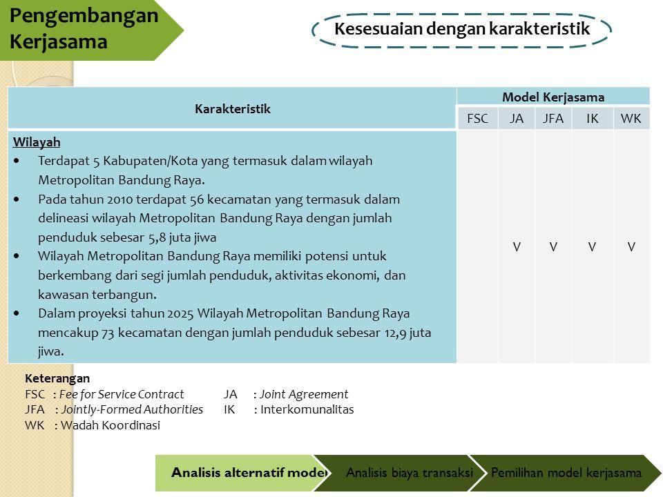 Kesesuaian dengan karakteristik Pengembangan Kerjasama Analisis alternatif modelAnalisis biaya transaksiPemilihan model kerjasama Karakteristik Model