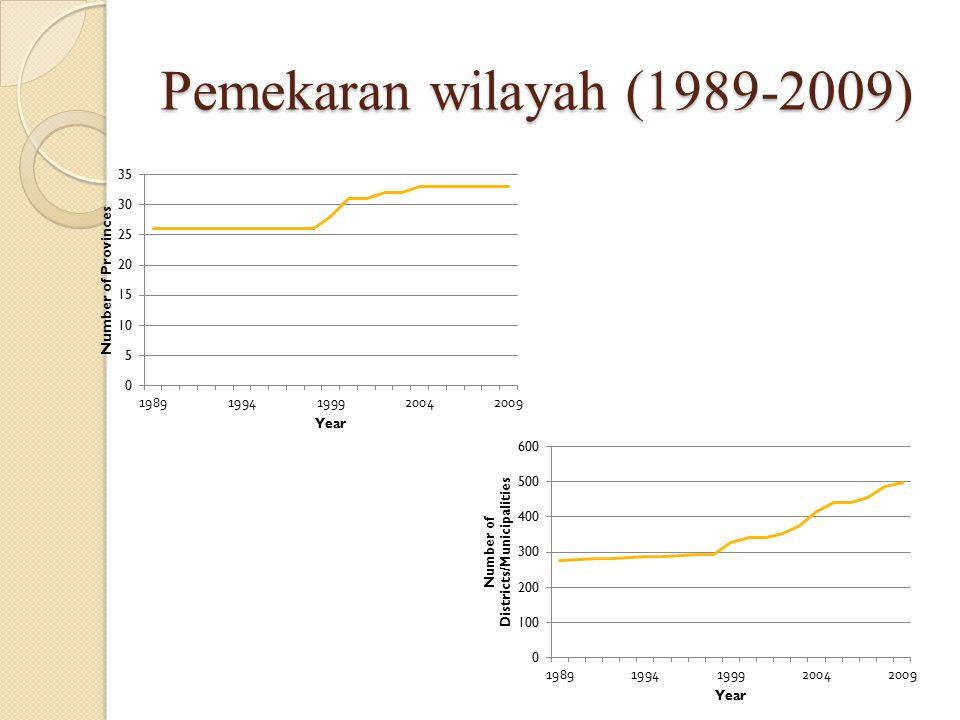 Pemekaran wilayah (1989-2009)