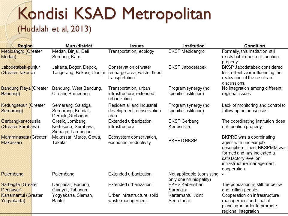 Kondisi KSAD Metropolitan (Hudalah et al, 2013) RegionMun./districtIssuesInstitutionCondition Mebidangro (Greater Medan) Medan, Binjai, Deli Serdang,