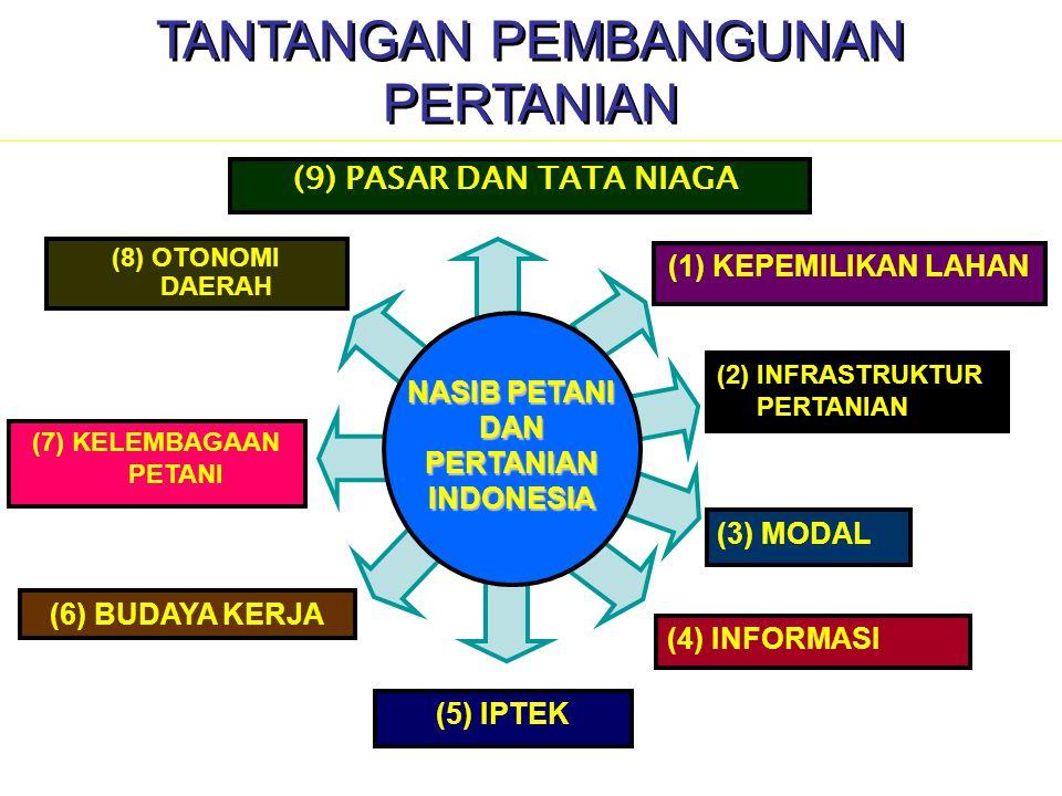 (7) KELEMBAGAAN PETANI (6) BUDAYA KERJA (5) IPTEK (4) INFORMASI (3) MODAL (1) KEPEMILIKAN LAHAN (2) INFRASTRUKTUR PERTANIAN (8) OTONOMI DAERAH (9) PAS