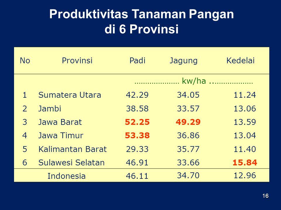 16 Produktivitas Tanaman Pangan di 6 Provinsi NoProvinsiPadiJagungKedelai ………………… kw/ha..……………… 1Sumatera Utara42.2934.0511.24 2Jambi38.5833.5713.06 3