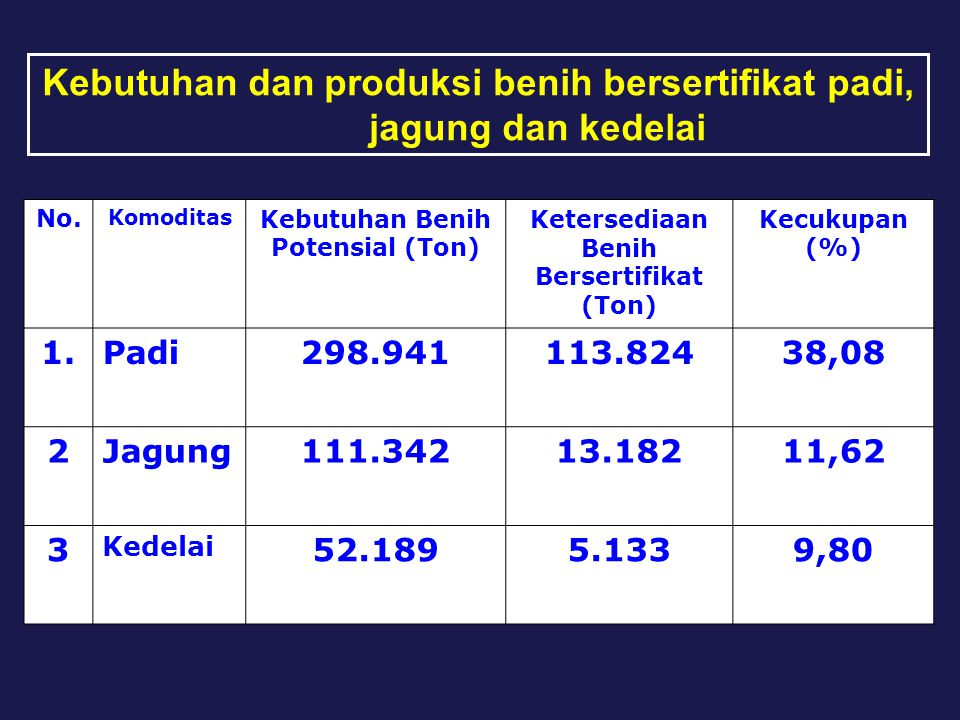 No. Komoditas Kebutuhan Benih Potensial (Ton) Ketersediaan Benih Bersertifikat (Ton) Kecukupan (%) 1.Padi298.941113.82438,08 2Jagung111.34213.18211,62
