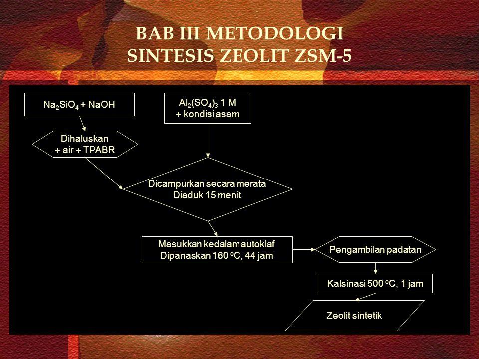 BAB III METODOLOGI SINTESIS ZEOLIT ZSM-5 Na 2 SiO 4 + NaOH Al 2 (SO 4 ) 3 1 M + kondisi asam Dihaluskan + air + TPABR Dicampurkan secara merata Diaduk