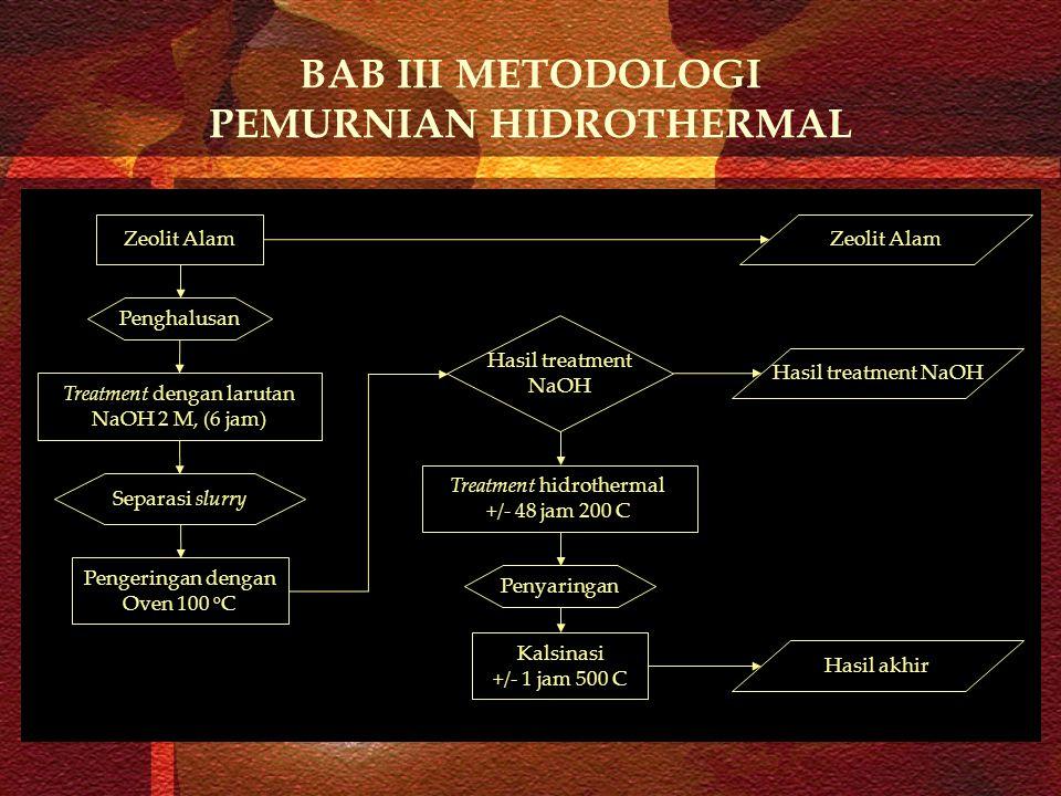 BAB III METODOLOGI PEMURNIAN HIDROTHERMAL Penghalusan Zeolit Alam Treatment dengan larutan NaOH 2 M, (6 jam) Separasi slurry Pengeringan dengan Oven 1