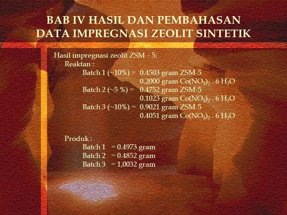 BAB IV HASIL DAN PEMBAHASAN DATA IMPREGNASI ZEOLIT SINTETIK Hasil impregnasi zeolit ZSM – 5: Reaktan : Batch 1 (~10%) = 0.4503 gram ZSM-5 0.2000 gram