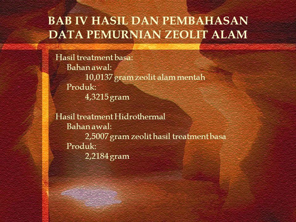 BAB IV HASIL DAN PEMBAHASAN DATA PEMURNIAN ZEOLIT ALAM Hasil treatment basa: Bahan awal: 10,0137 gram zeolit alam mentah Produk: 4,3215 gram Hasil tre