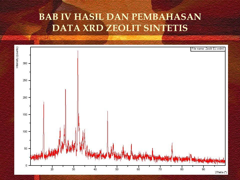 BAB IV HASIL DAN PEMBAHASAN DATA XRD ZEOLIT SINTETIS