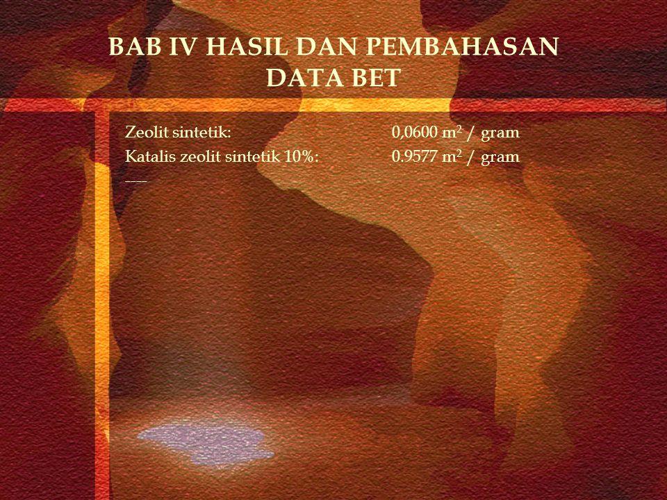 BAB IV HASIL DAN PEMBAHASAN DATA BET Zeolit sintetik: 0,0600 m 2 / gram Katalis zeolit sintetik 10%:0.9577 m 2 / gram ----
