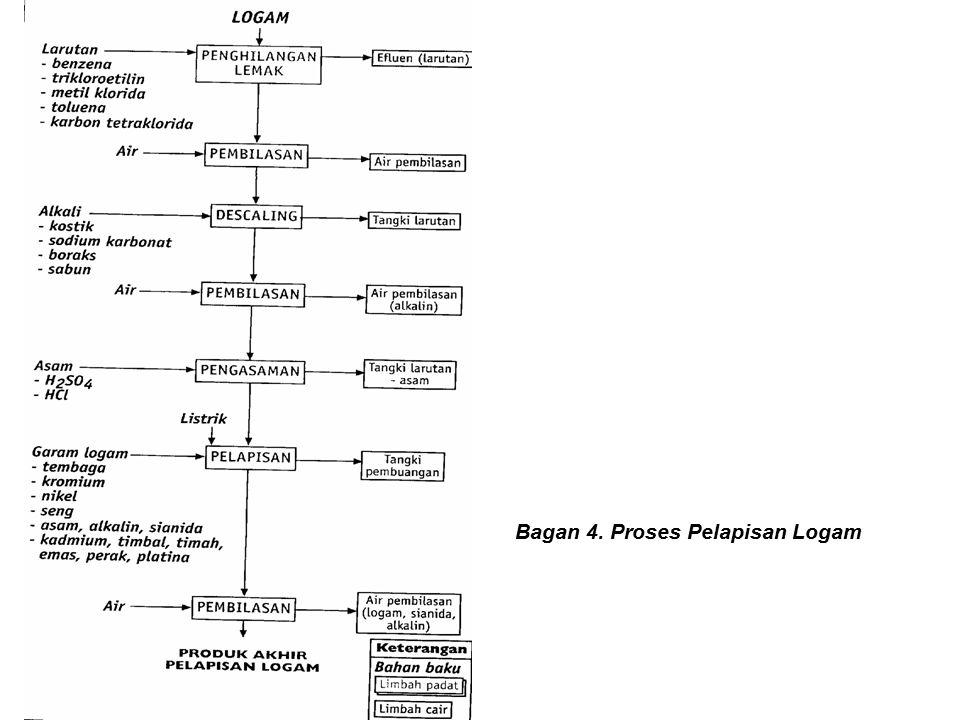 Bagan 4. Proses Pelapisan Logam