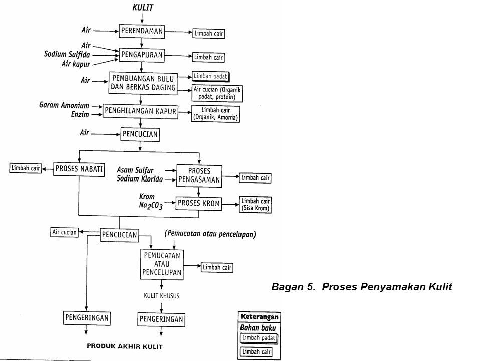 Bagan 5. Proses Penyamakan Kulit