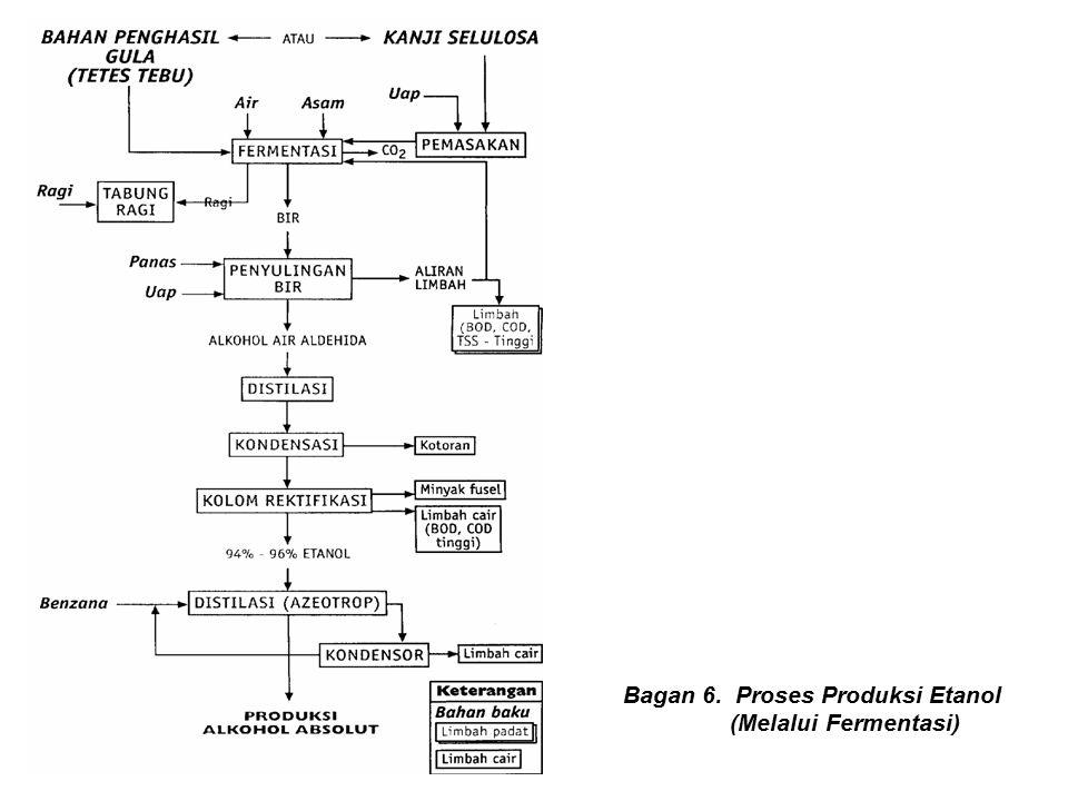 Bagan 6. Proses Produksi Etanol (Melalui Fermentasi)
