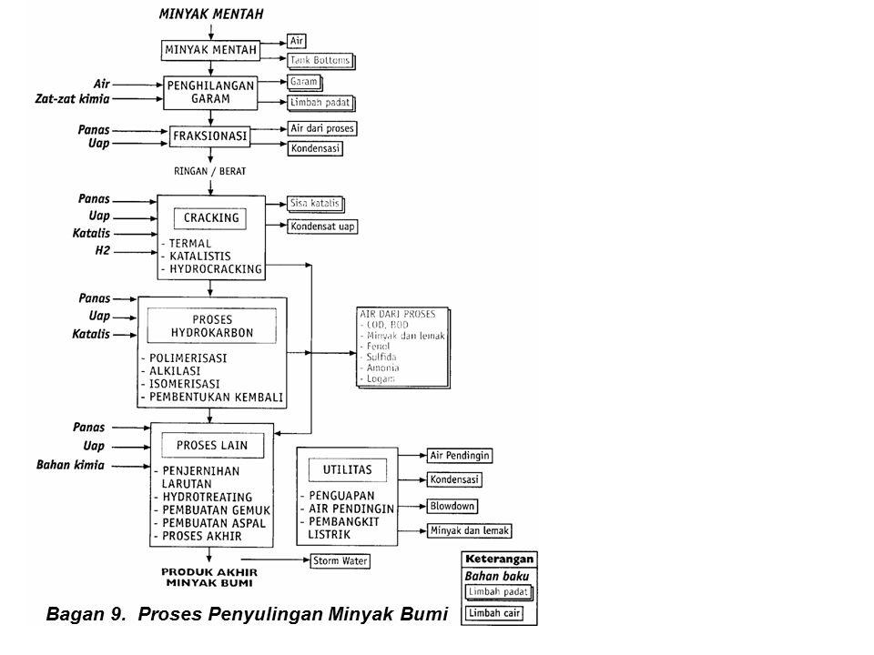 Bagan 9. Proses Penyulingan Minyak Bumi
