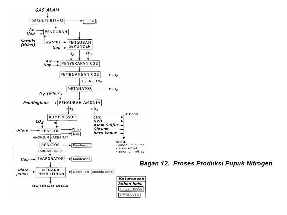 Bagan 12. Proses Produksi Pupuk Nitrogen