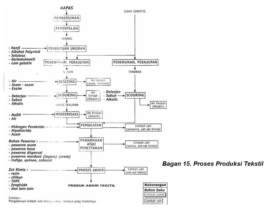 Bagan 15. Proses Produksi Tekstil