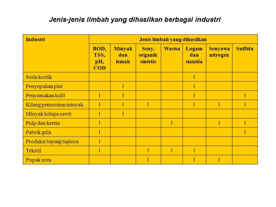 IndustriJenis limbah yang dihasilkan BOD, TSS, pH, COD Minyak dan lemak Seny. organik sintetis WarnaLogam dan sianida Senyawa nitrogen Sulfida Soda ko