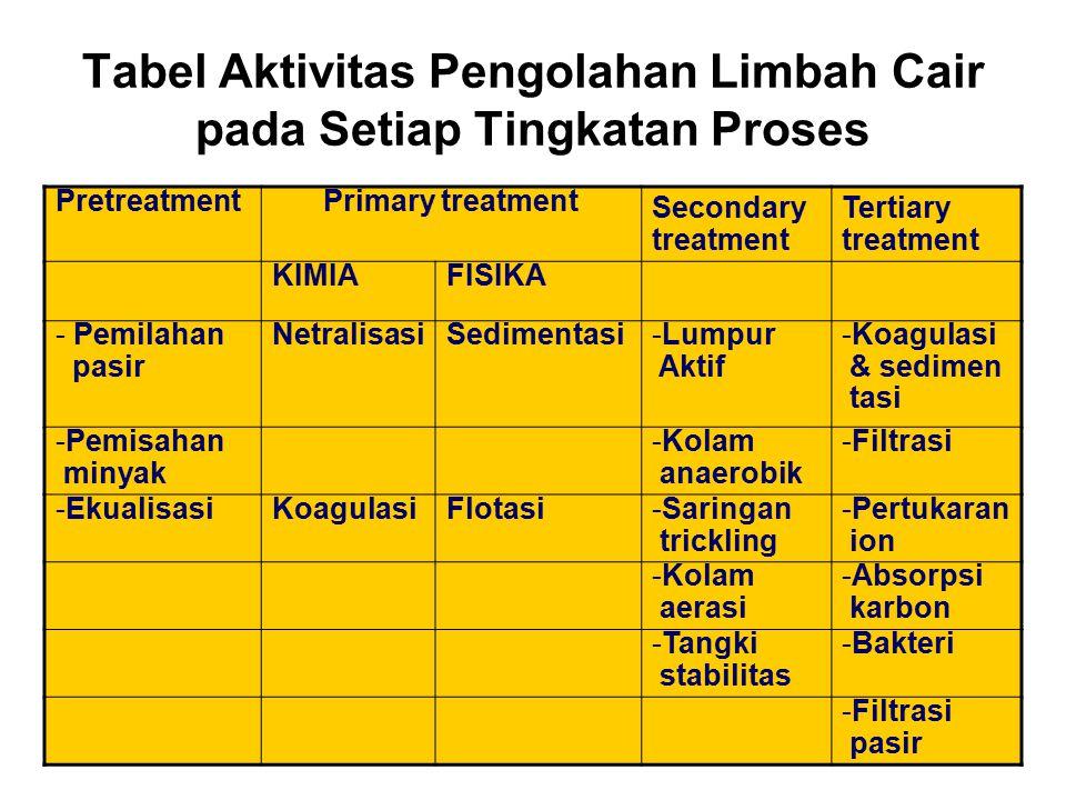 Tabel Aktivitas Pengolahan Limbah Cair pada Setiap Tingkatan Proses PretreatmentPrimary treatment Secondary treatment Tertiary treatment KIMIAFISIKA -