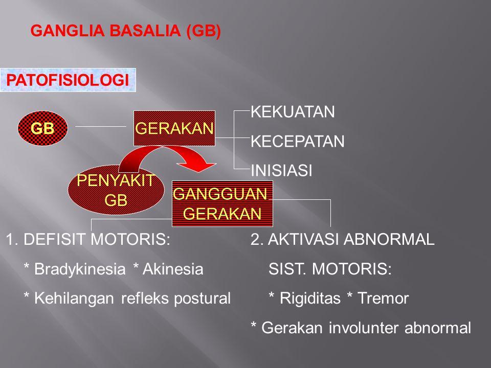 GANGLIA BASALIA (GB) PATOFISIOLOGI GBGERAKAN KEKUATAN KECEPATAN INISIASI PENYAKIT GB GANGGUAN GERAKAN 1.DEFISIT MOTORIS:2. AKTIVASI ABNORMAL * Bradyki