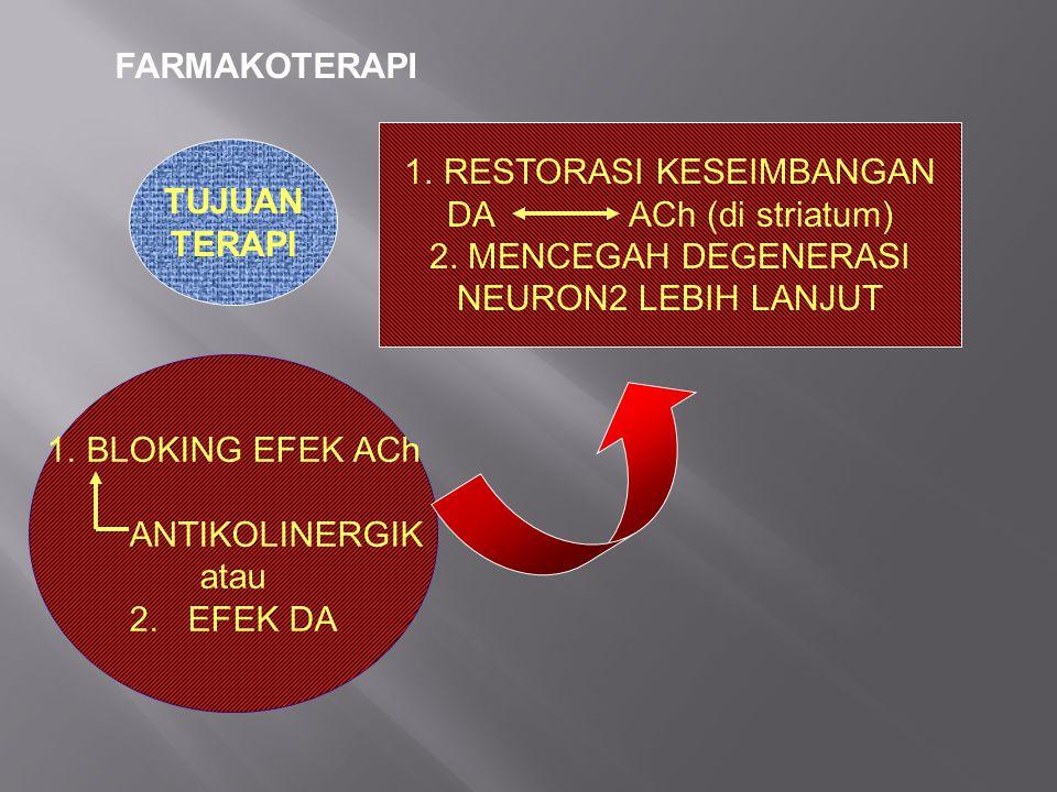 FARMAKOTERAPI TUJUAN TERAPI 1.RESTORASI KESEIMBANGAN DA ACh (di striatum) 2. MENCEGAH DEGENERASI NEURON2 LEBIH LANJUT 1.BLOKING EFEK ACh ANTIKOLINERGI